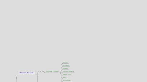 Mind Map: Java Empresarial