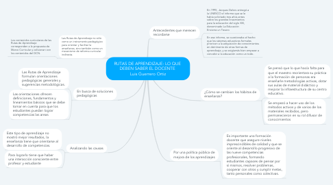 Mind Map: RUTAS DE APRENDIZAJE: LO QUE  DEBEN SABER EL DOCENTE  Luis Guerrero Ortiz