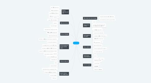 Mind Map: Ажлын баг