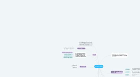 Mind Map: TERMOLOGÍA