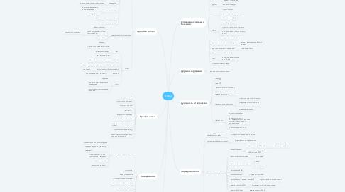 Mind Map: Дима