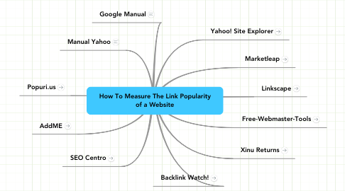 Mind Map: How To Measure The Link Popularity of a Website
