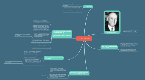 Mind Map: Le Plan Schuman