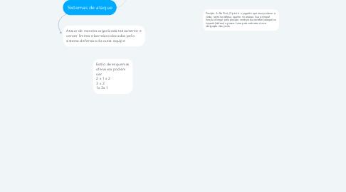 Mind Map: Posição e sistemas de ataque