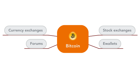 Mind Map: Bitcoin