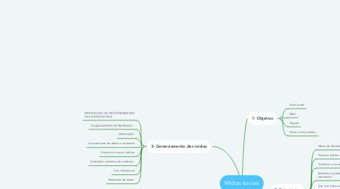 Mind Map: Mídias sociais