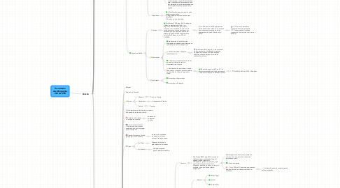 Mind Map: Transmissão das Obrigações 286 até 298