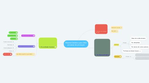 Mind Map: Material Didático para EAD: processo de produção