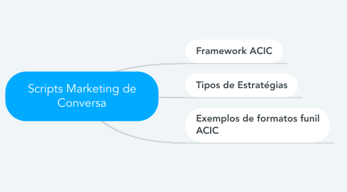 Mind Map: Scripts Marketing de Conversa