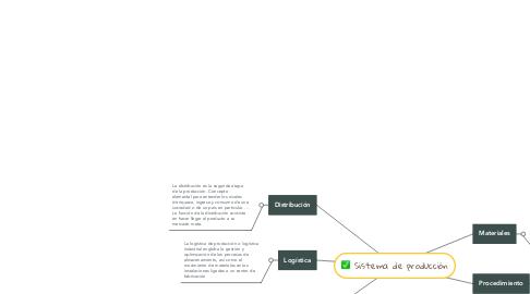Mind Map: Sistema de producción