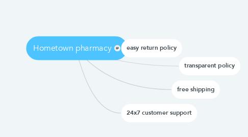 Mind Map: Hometown pharmacy