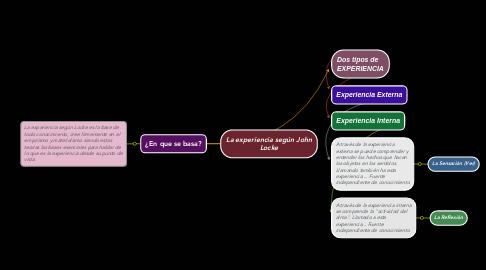 Mind Map: La experiencia según John Locke