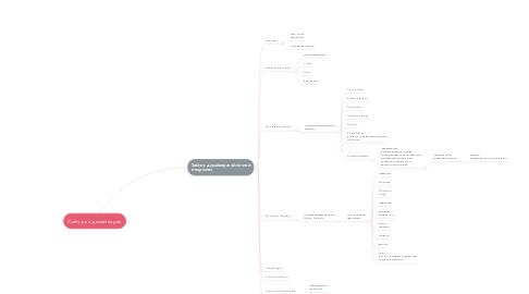 Mind Map: Сайт для дизайнеров