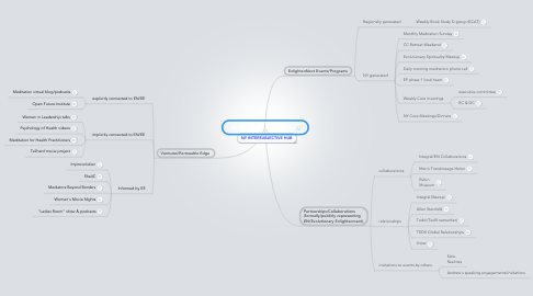 Mind Map: NY EnlightenNext Culture