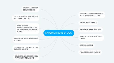 Mind Map: EPIDEMIE DI IERI E DI OGGI