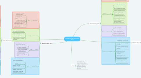 Mind Map: Сопровождение ребенка с ТМНР