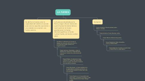Mind Map: LA FUERZA