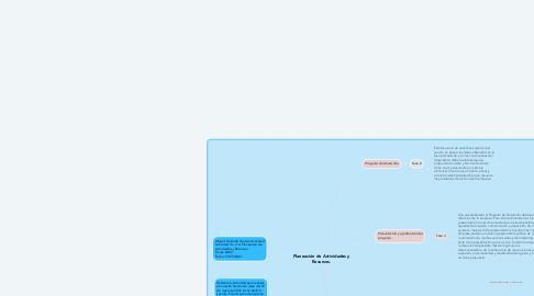 Mind Map: Planeación de Actividades y Recursos.