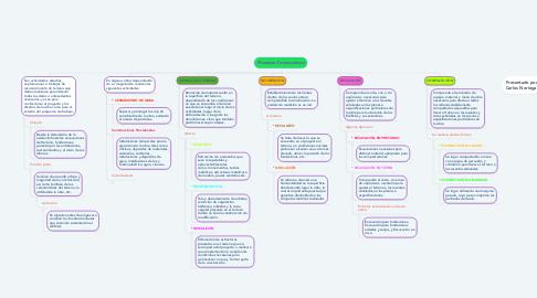 Mind Map: Procesos Constructivos