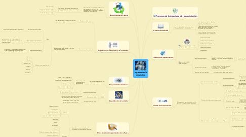 Mind Map: Ingeniería de requisitos