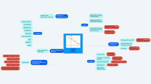 Mind Map: Graphing Linear Functions