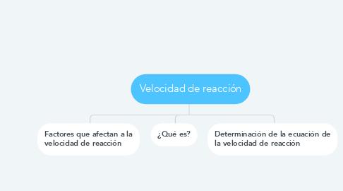Mind Map: Velocidad de reacción