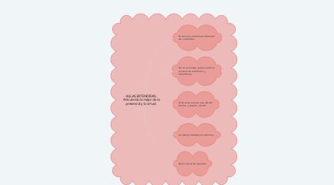 Mind Map: AULAS EXTENDIDAS: Articulando lo mejor de lo presencial y lo virtual.