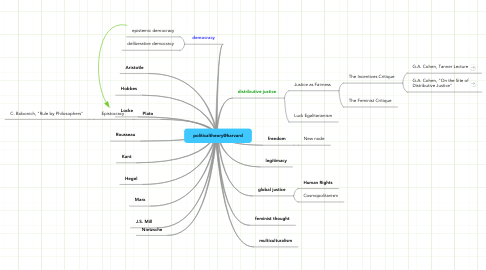 Mind Map: politicaltheory@harvard