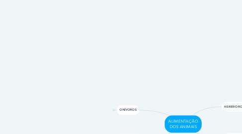 Mind Map: ALIMENTAÇÃO DOS ANIMAIS