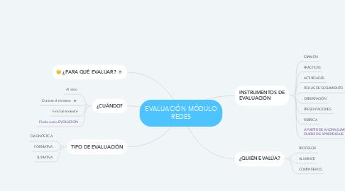 Mind Map: EVALUACIÓN MÓDULO REDES