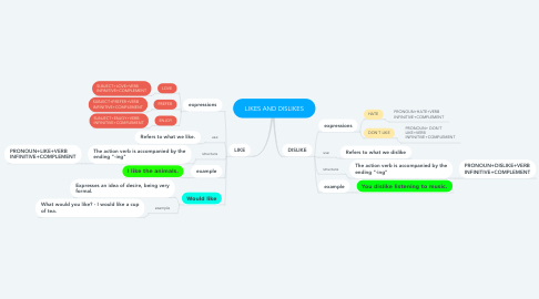 Mind Map: LIKES AND DISLIKES