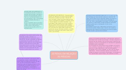 Mind Map: LEI PENAL EM RELAÇÃO ÀS PESSOAS