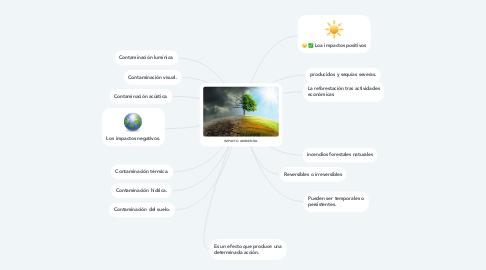 Mind Map: IMPACTO AMBIENTAL