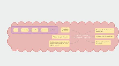 Mind Map: DOCÊNCIA NEGRA NO ENSINO JURÍDICO