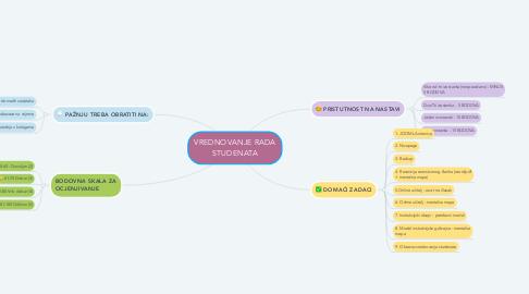 Mind Map: VREDNOVANJE RADA STUDENATA
