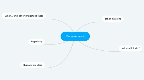 Mind Map: Perseverence