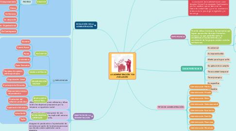 Mind Map: LA ADMINISTRACIÓN Y SU EVOLUCIÓN