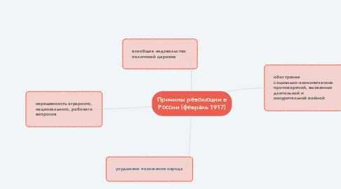 Mind Map: Причины революции в России (февраль 1917)