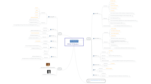 Mind Map: CDN & TIC Vendors