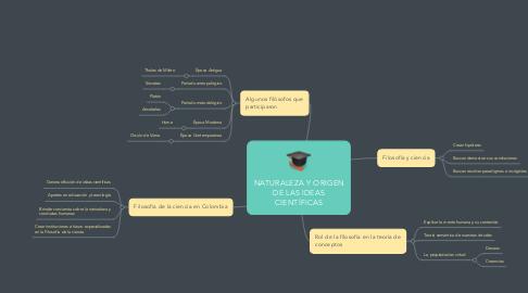 Mind Map: NATURALEZA Y ORIGEN DE LAS IDEAS CIENTÍFICAS