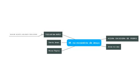Mind Map: M. no ministério de Jesus