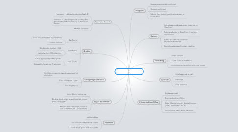 Mind Map: Assessment Process