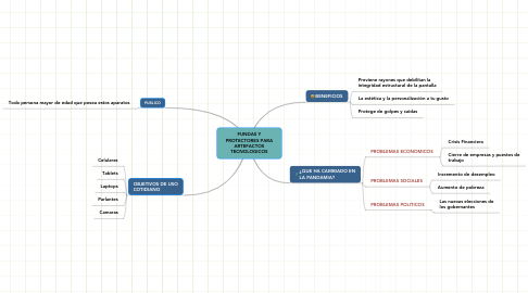 Mind Map: FUNDAS Y PROTECTORES PARA ARTEFACTOS TECNOLOGICOS