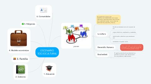 Mind Map: ESCENARIO SOCIOCULTURAL