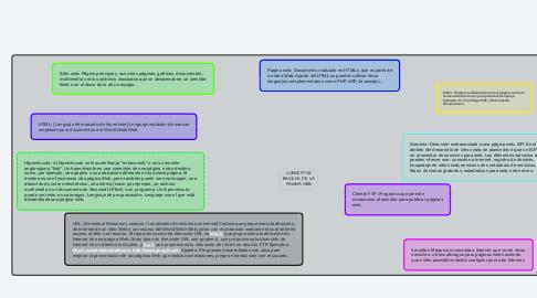 Mind Map: CONCEPTOS BASICOS DE LA PAGINA WEB