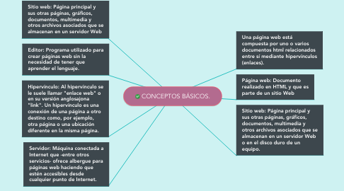 Mind Map: CONCEPTOS BÁSICOS.