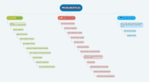 Mind Map: PROBLEMÁTICAS