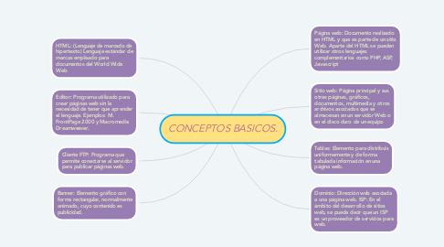 Mind Map: CONCEPTOS BASICOS.