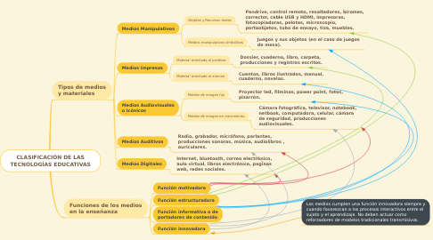 Mind Map: CLASIFICACIÓN DE LAS TECNOLOGÍAS EDUCATIVAS