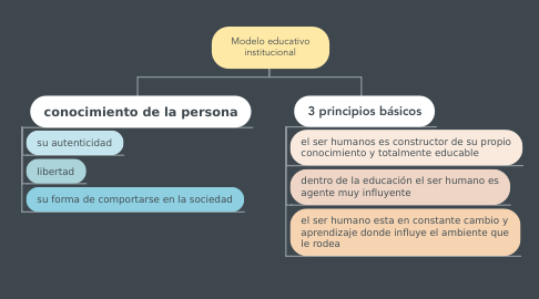 Mind Map: Modelo educativo institucional
